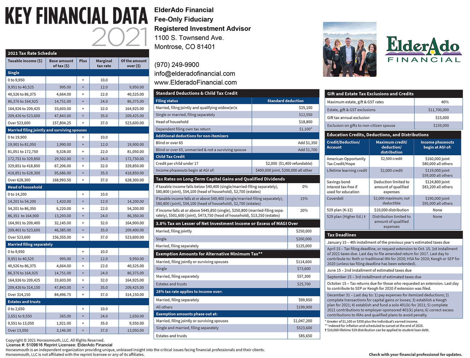 2021 Key Financial Data